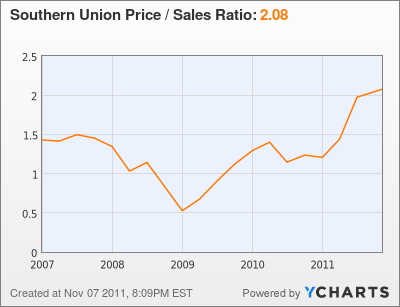 Southern Union Price / Sales Ratio Chart